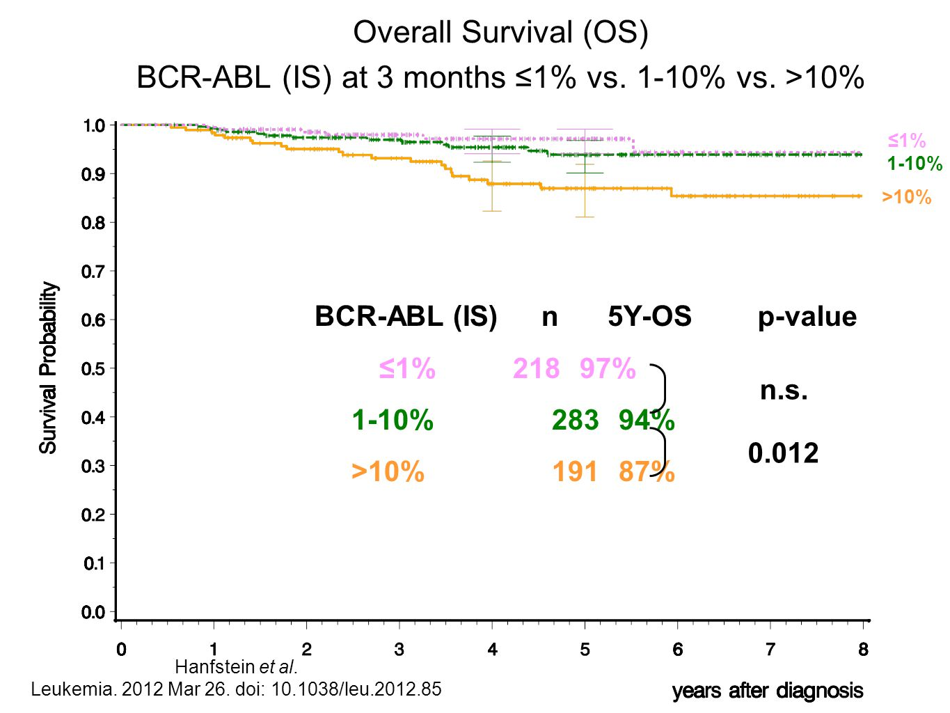 BCR-ABL (IS) n 5Y-OS ≤1% 21897% 1-10% 28394% >10% 19187% Overall Survival (OS) BCR-ABL (IS) at 3 months ≤1% vs. 1-10% vs. >10% n.s. 0.012 p-value ≤1%