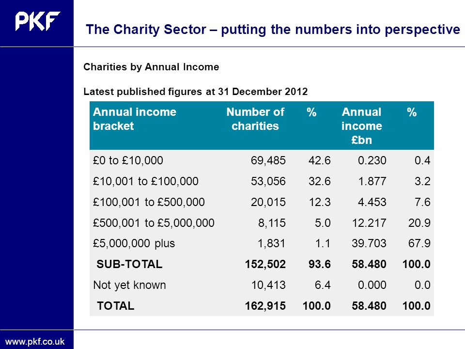 www.pkf.co.uk Charities by Annual Income Latest published figures at 31 December 2012 The Charity Sector – putting the numbers into perspective Annual