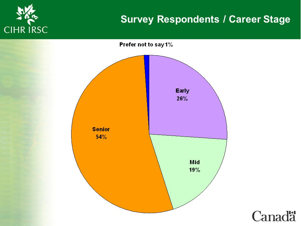 Survey Respondents / Career Stage