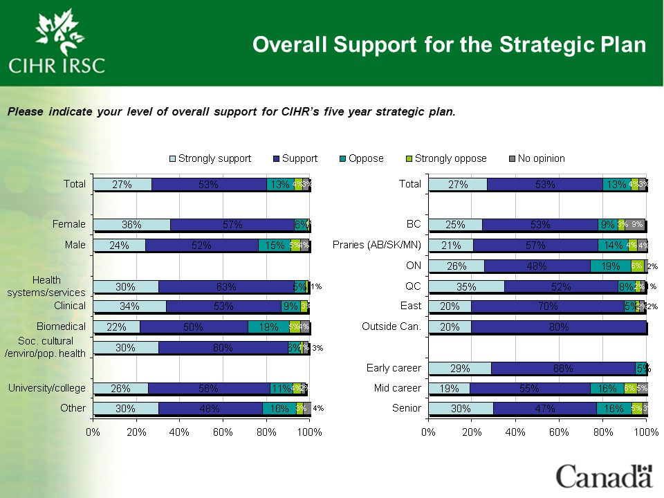 Overall Support for the Strategic Plan Please indicate your level of overall support for CIHR's five year strategic plan.