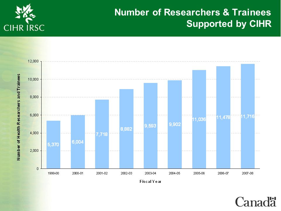 Number of Researchers & Trainees Supported by CIHR