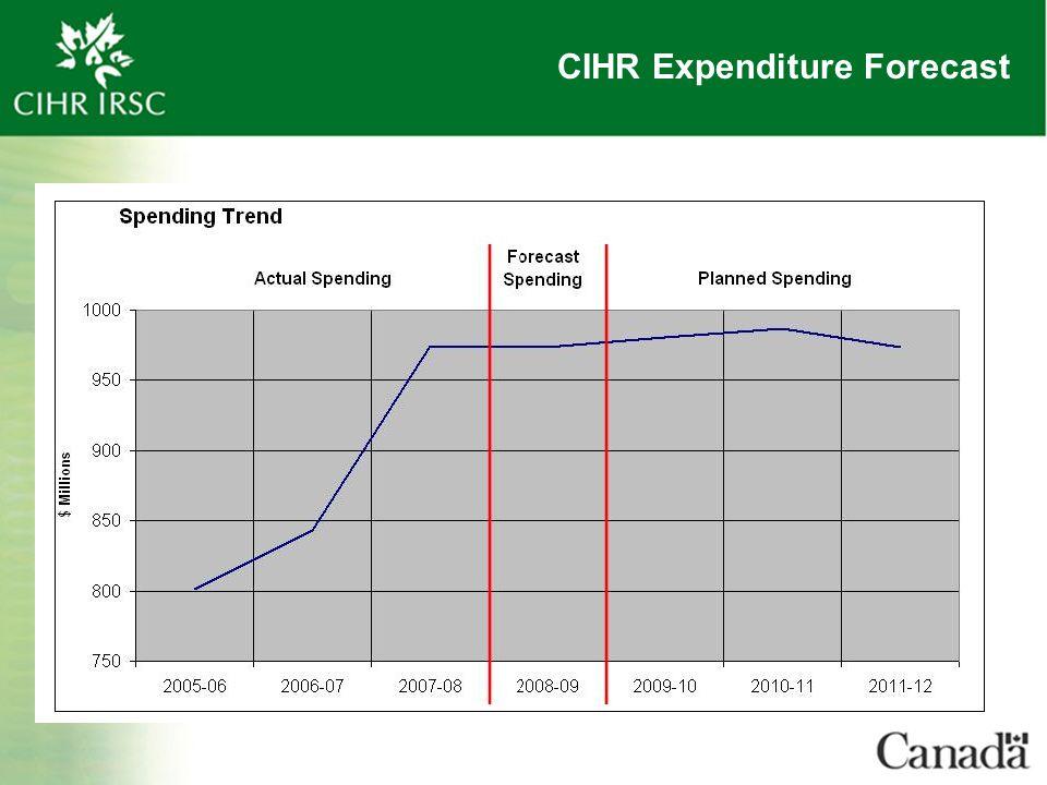 CIHR Expenditure Forecast