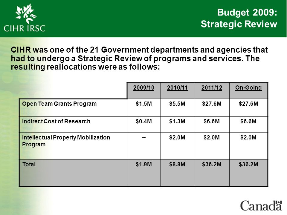 Budget 2009: Strategic Review 2009/102010/112011/12On-Going Open Team Grants Program$1.5M$5.5M$27.6M Indirect Cost of Research$0.4M$1.3M$6.6M Intellec
