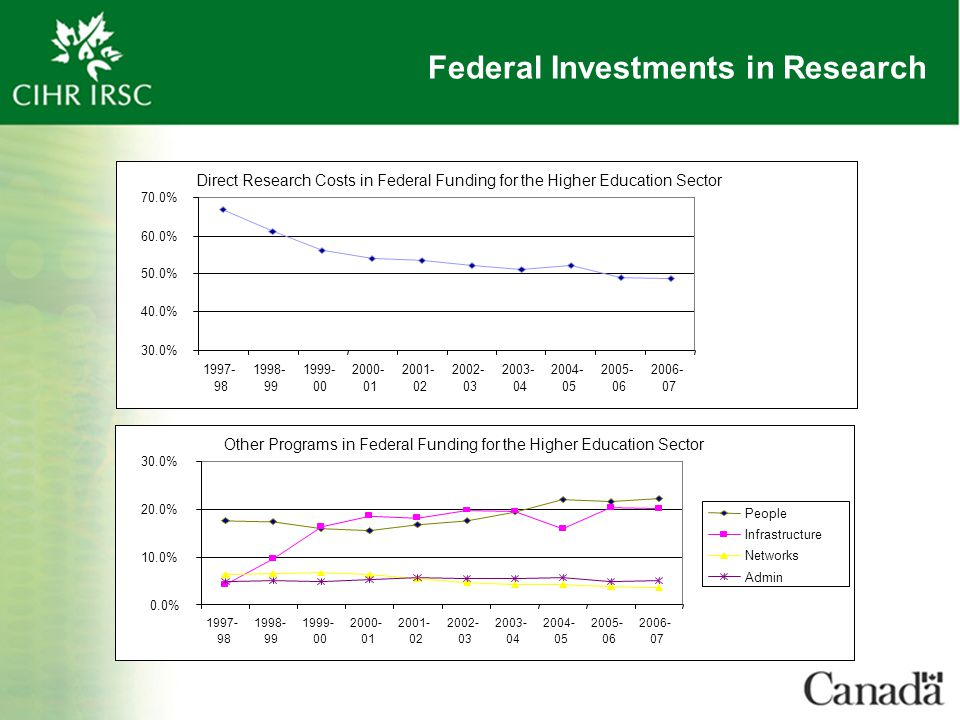 Federal Investments in Research Direct Research Costs in Federal Funding for the Higher Education Sector 30.0% 40.0% 50.0% 60.0% 70.0% 1997- 98 1998-