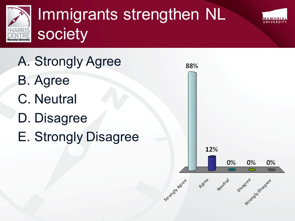 Immigrants strengthen NL society A.Strongly Agree B.Agree C.Neutral D.Disagree E.Strongly Disagree