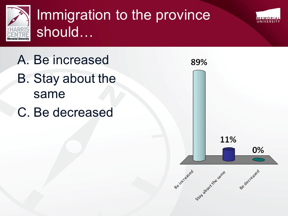 Immigration to the province should… A.Be increased B.Stay about the same C.Be decreased