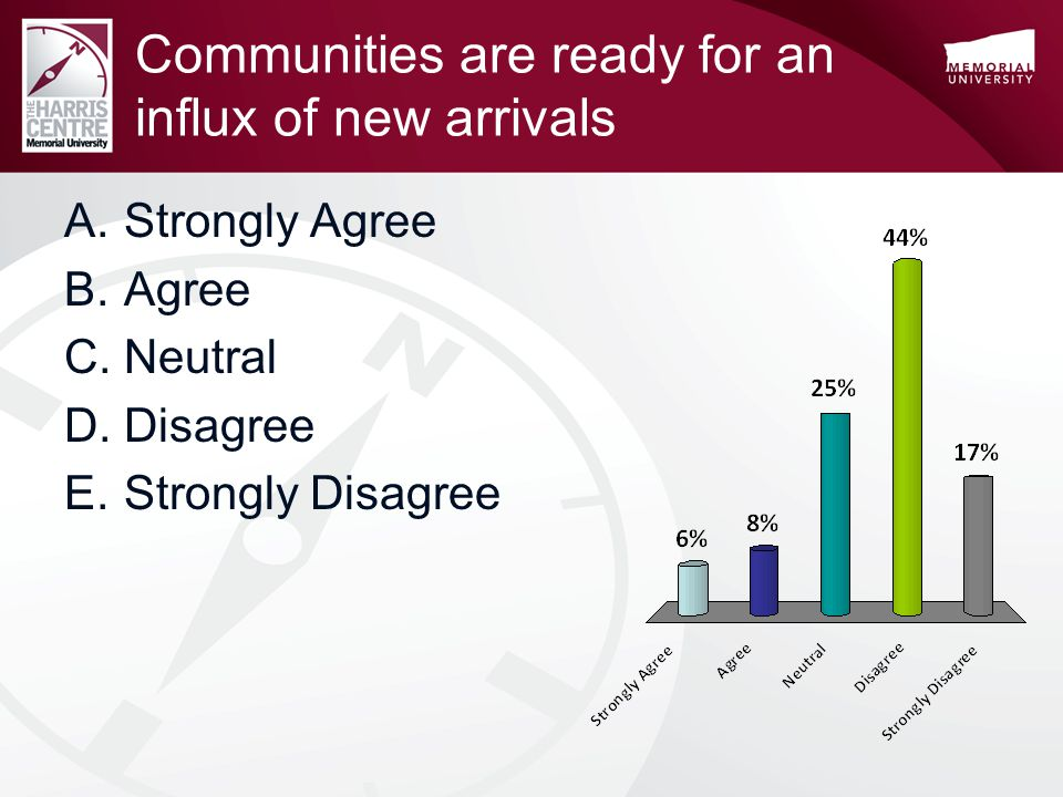 Communities are ready for an influx of new arrivals A.Strongly Agree B.Agree C.Neutral D.Disagree E.Strongly Disagree