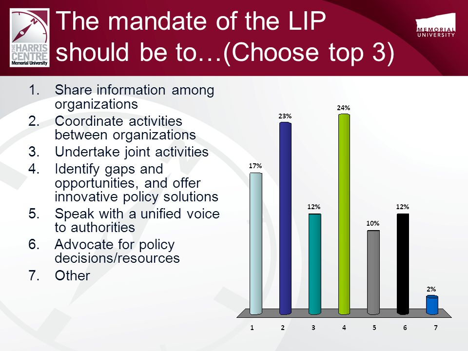 The mandate of the LIP should be to…(Choose top 3) 1.Share information among organizations 2.Coordinate activities between organizations 3.Undertake joint activities 4.Identify gaps and opportunities, and offer innovative policy solutions 5.Speak with a unified voice to authorities 6.Advocate for policy decisions/resources 7.Other
