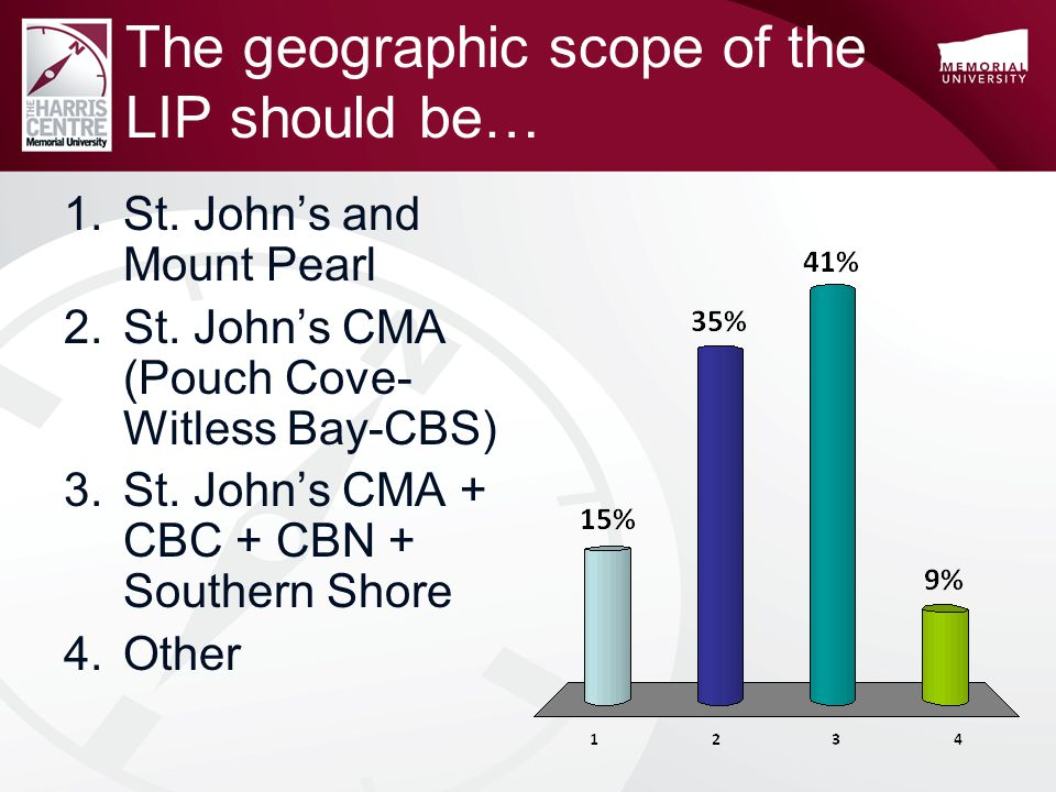 The geographic scope of the LIP should be… 1.St. John's and Mount Pearl 2.St.