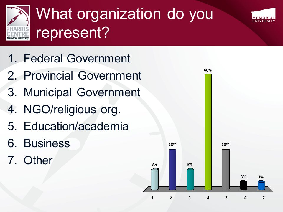 What organization do you represent.