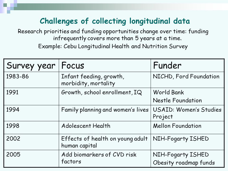Challenges of collecting longitudinal data Research priorities and funding opportunities change over time: funding infrequently covers more than 5 yea