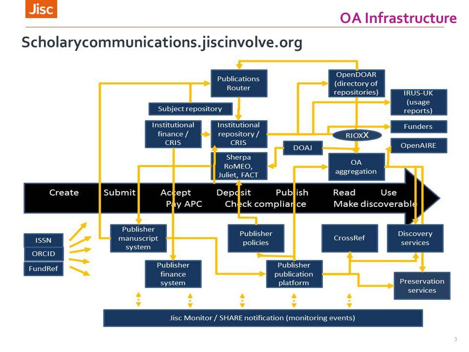 OA Mandates OA Infrastructure Title of presentation 00/00/2013 3 Scholarycommunications.jiscinvolve.org