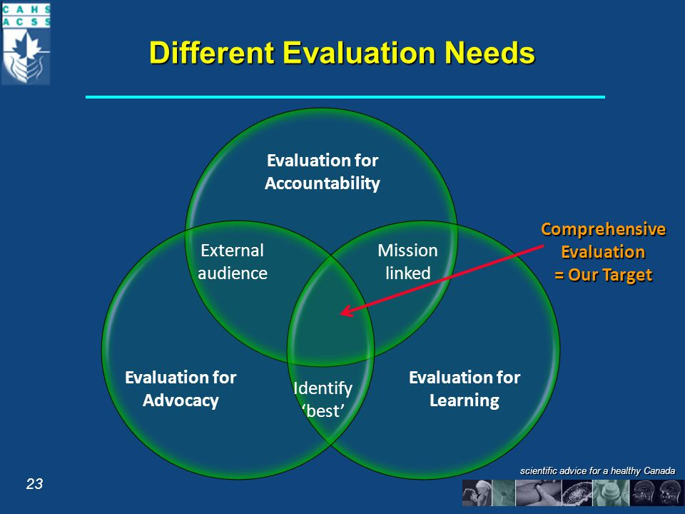 scientific advice for a healthy Canada Different Evaluation Needs Evaluation for Accountability Evaluation for Advocacy Evaluation for Learning Comprehensive Evaluation = Our Target External audience Mission linked Identify 'best' 23