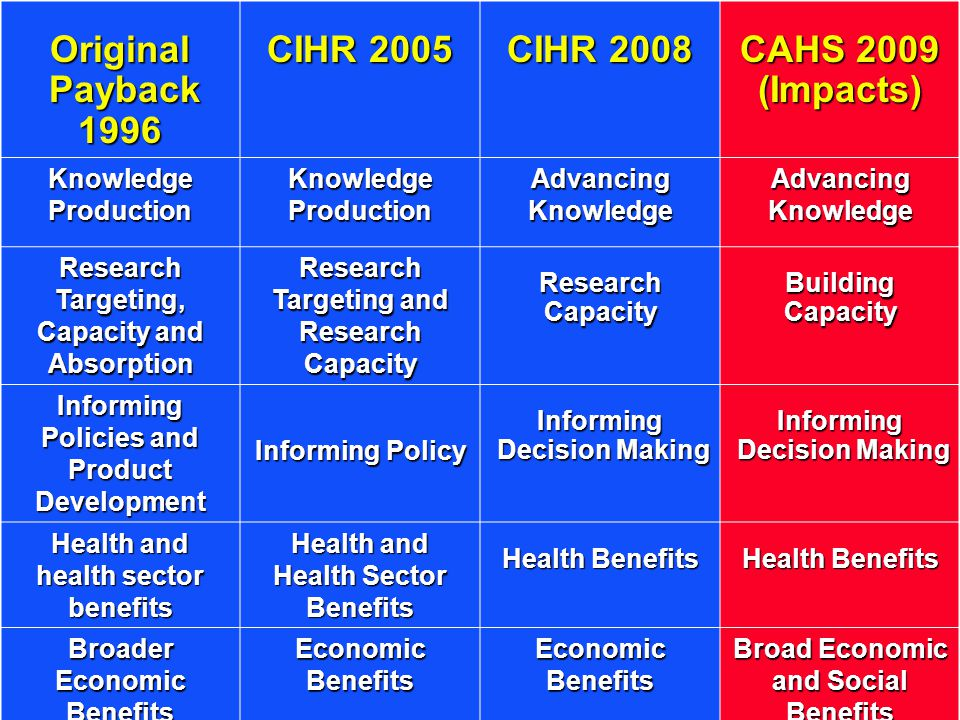 Original Payback Payback1996 CIHR 2005 CIHR 2008 CAHS 2009 (Impacts) Knowledge Production Advancing Knowledge Research Targeting, Capacity and Absorption Research Targeting and Research Capacity ResearchCapacityBuildingCapacity Informing Policies and Product Development Informing Policy Informing Decision Making Decision MakingInforming Health and health sector benefits Health and Health Sector Benefits Health Benefits Broader Economic Benefits Economic Benefits Broad Economic and Social Benefits