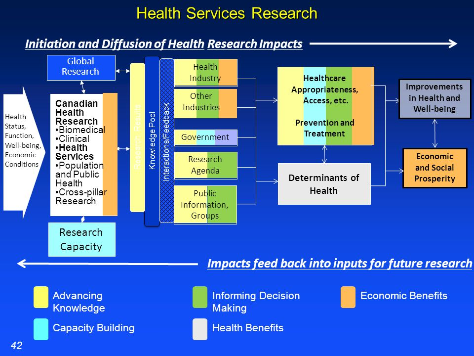 Health Services Research Health Industry Economic and Social Prosperity Determinants of Health Public Information, Groups Knowledge Pool Improvements in Health and Well-being Healthcare Appropriateness, Access, etc.