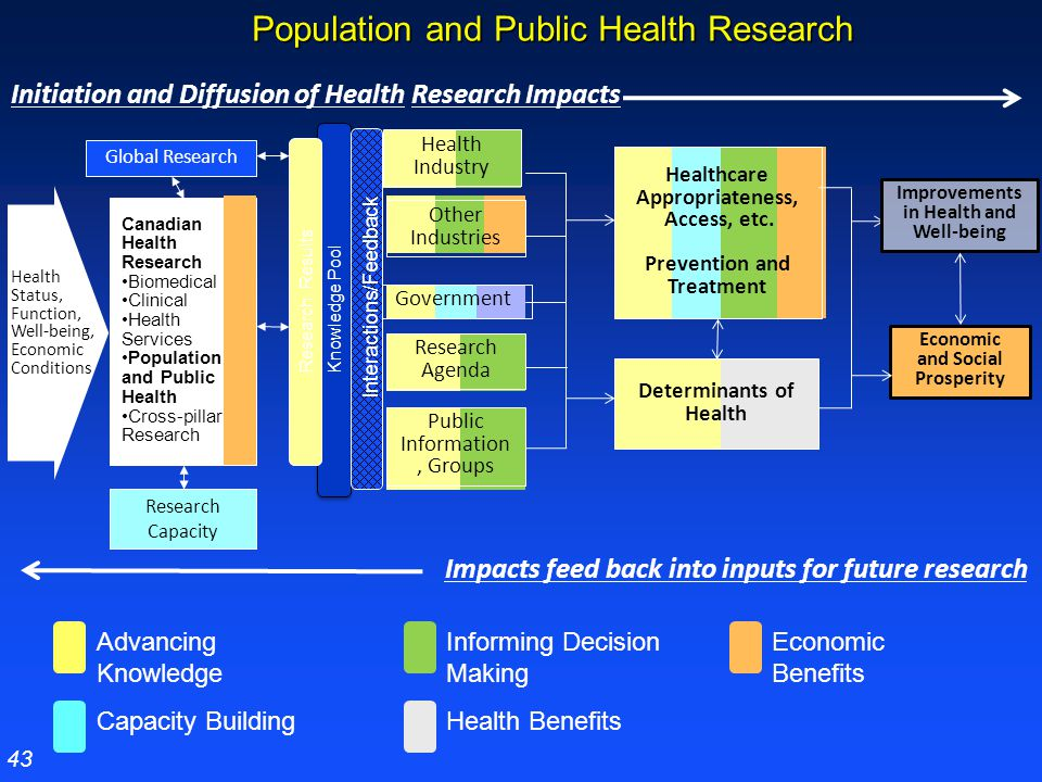 Population and Public Health Research Health Industry Economic and Social Prosperity Determinants of Health Public Information, Groups Knowledge Pool Improvements in Health and Well-being Healthcare Appropriateness, Access, etc.