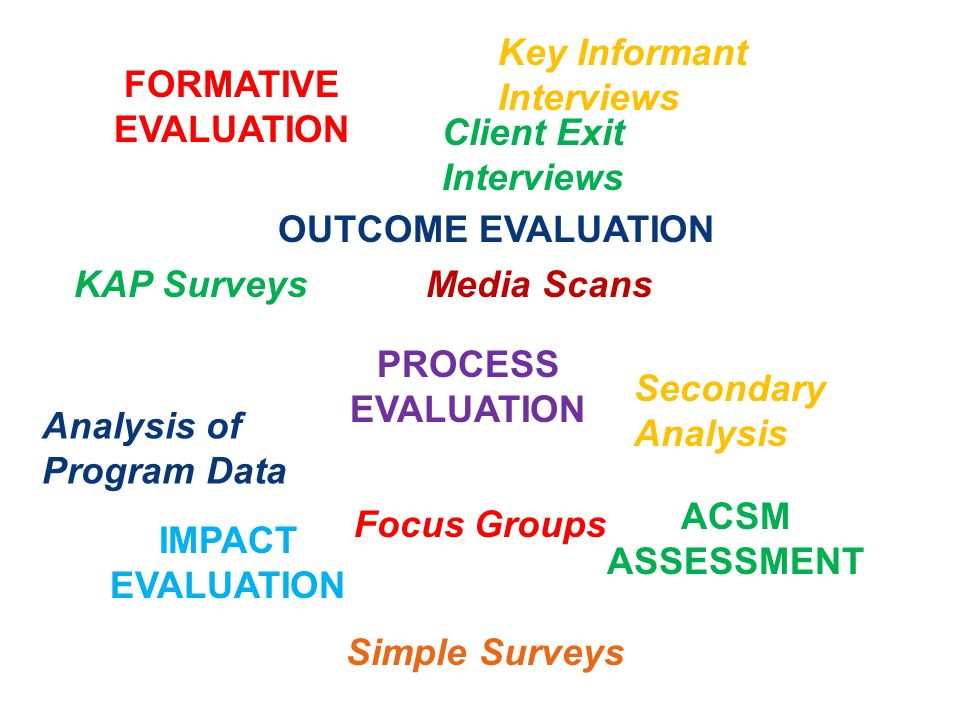 FORMATIVE EVALUATION PROCESS EVALUATION OUTCOME EVALUATION IMPACT EVALUATION ACSM ASSESSMENT KAP Surveys Key Informant Interviews Media Scans Focus Groups Analysis of Program Data Secondary Analysis Simple Surveys Client Exit Interviews