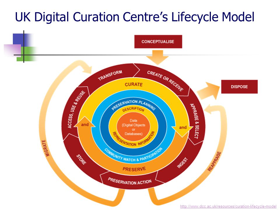 UK Digital Curation Centre's Lifecycle Model http://www.dcc.ac.uk/resources/curation-lifecycle-model