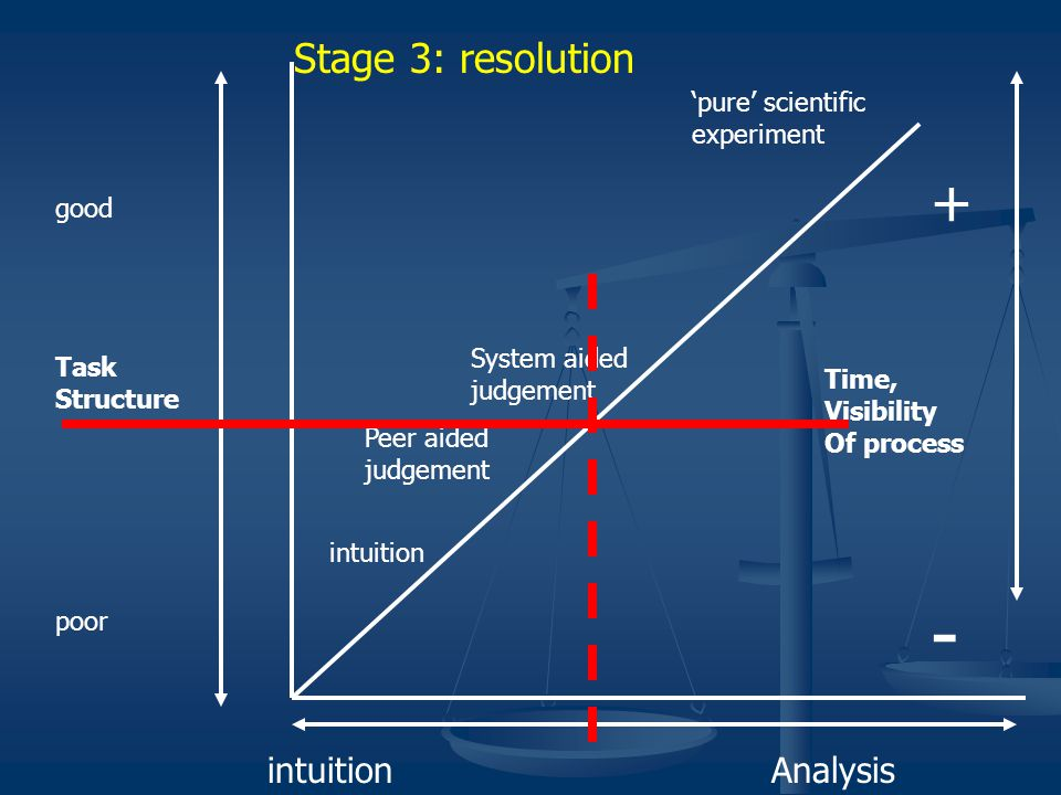 intuition 'pure' scientific experiment Peer aided judgement System aided judgement good Task Structure poor + Time, Visibility Of process - intuitionAnalysis Stage 3: resolution