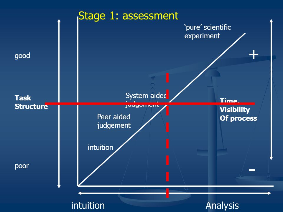 intuition 'pure' scientific experiment Peer aided judgement System aided judgement good Task Structure poor + Time, Visibility Of process - intuitionAnalysis Stage 2: conflict