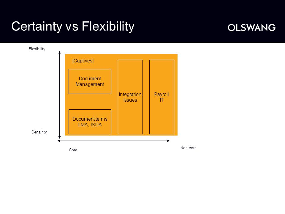 Certainty vs Flexibility Flexibility Certainty Core Non-core [Captives] Document Management Document terms LMA, ISDA Integration Issues Payroll IT