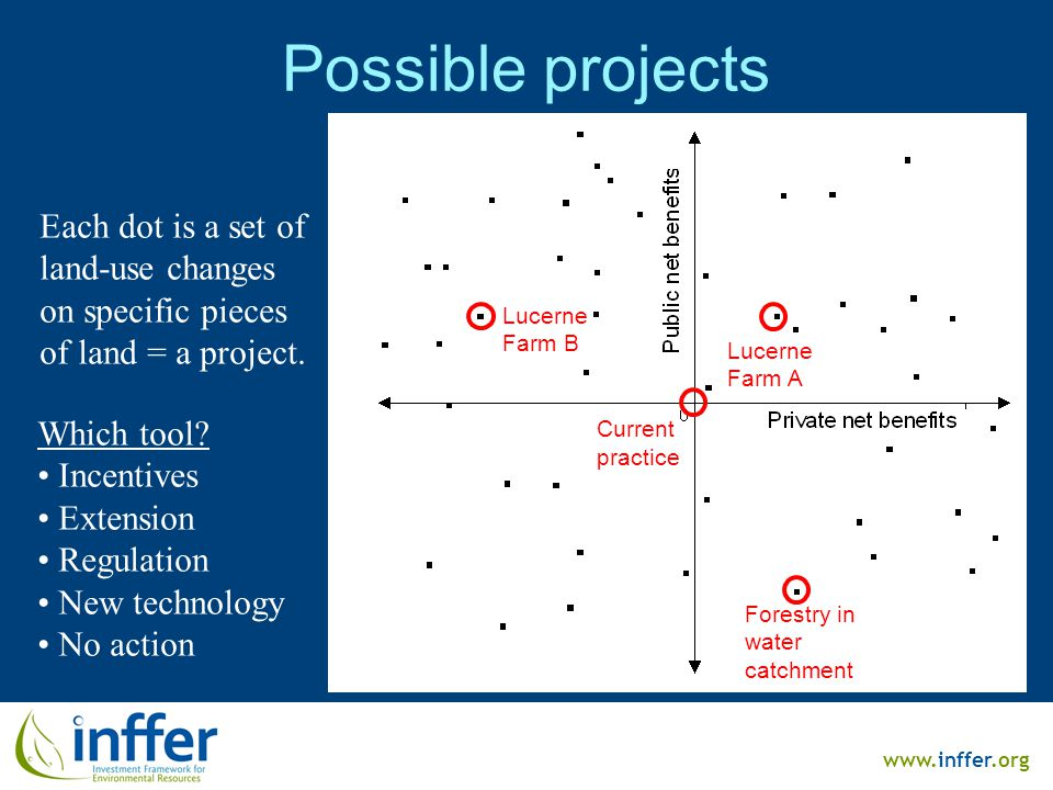 www.inffer.org Possible projects Each dot is a set of land-use changes on specific pieces of land = a project.