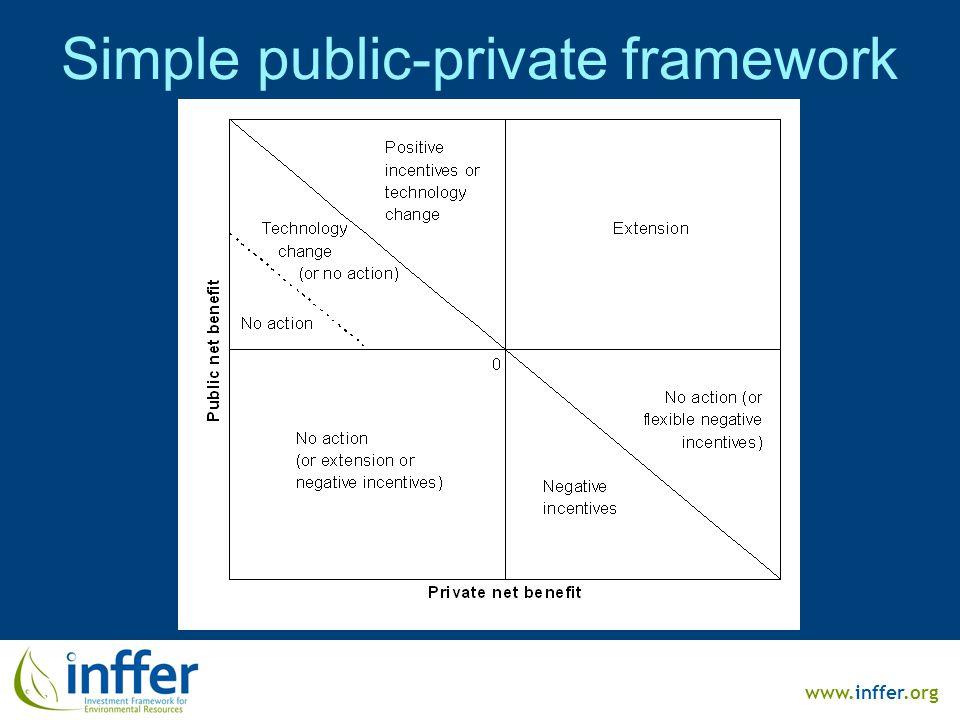 www.inffer.org Simple public-private framework