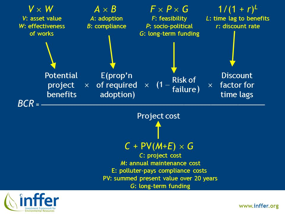 www.inffer.org BCR = ────────────────────────────────────────────────── Project cost Potential project benefits E(prop'n of required adoption)  (1  Risk of failure  )  Discount factor for time lags V  W V: asset value W: effectiveness of works A  B A: adoption B: compliance F  P  G F: feasibility P: socio-political G: long-term funding 1/(1 + r) L L: time lag to benefits r: discount rate C + PV(M+E)  G C: project cost M: annual maintenance cost E: polluter-pays compliance costs PV: summed present value over 20 years G: long-term funding