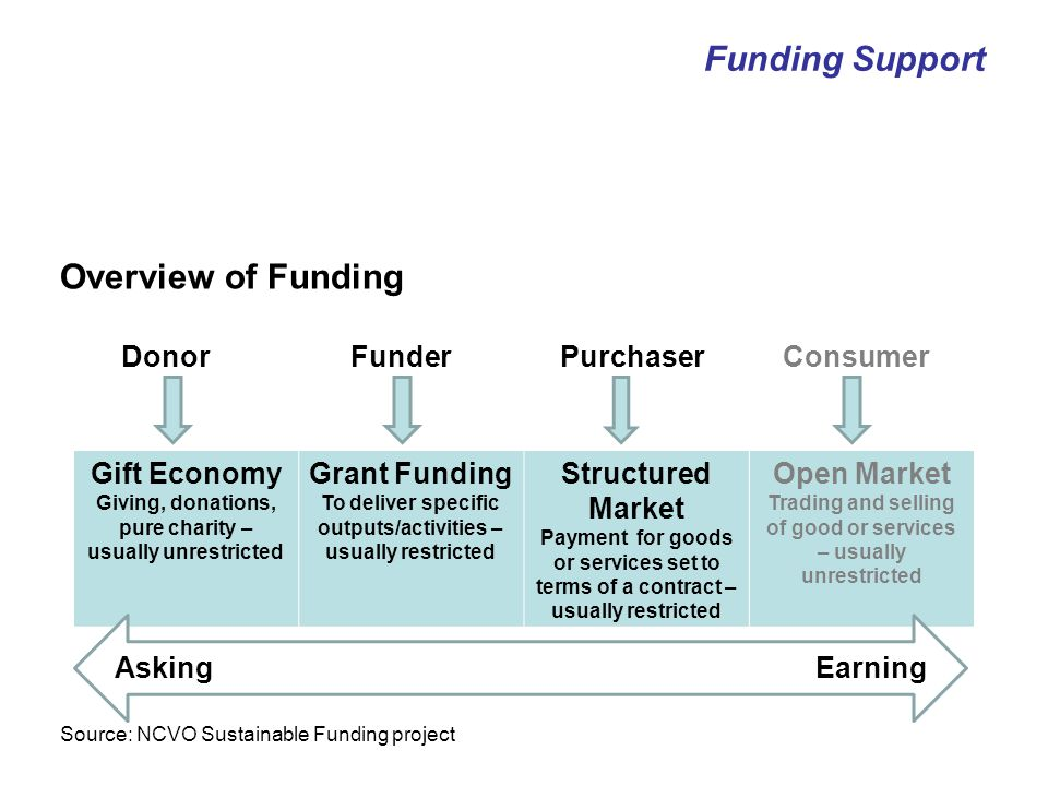 The Grantmaking process The Assessment – Stage 1/Initial 2 stages processes 1 st stage - eligibility and criteria check –organisation –project budget –meeting the basic criteria Funding Support