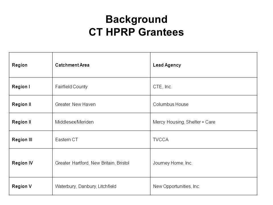 Background CT HPRP Grantees RegionCatchment AreaLead Agency Region IFairfield CountyCTE, Inc. Region IIGreater New HavenColumbus House Region IIMiddle