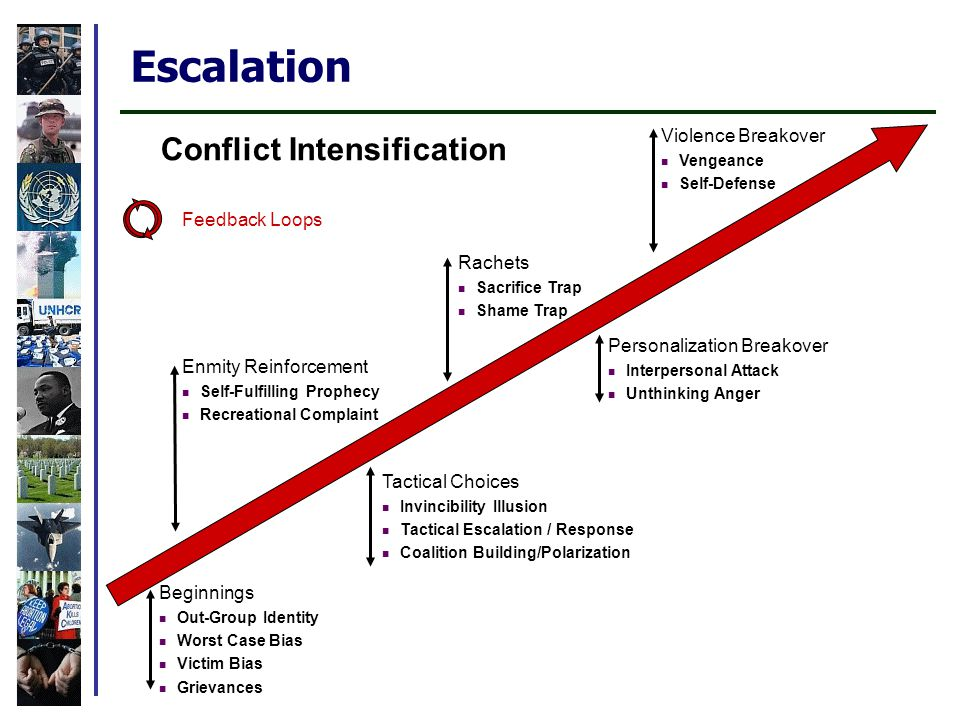 Escalation Conflict Intensification Beginnings Out-Group Identity Worst Case Bias Victim Bias Grievances Enmity Reinforcement Self-Fulfilling Prophecy Recreational Complaint Tactical Choices Invincibility Illusion Tactical Escalation / Response Coalition Building/Polarization Rachets Sacrifice Trap Shame Trap Personalization Breakover Interpersonal Attack Unthinking Anger Violence Breakover Vengeance Self-Defense Feedback Loops