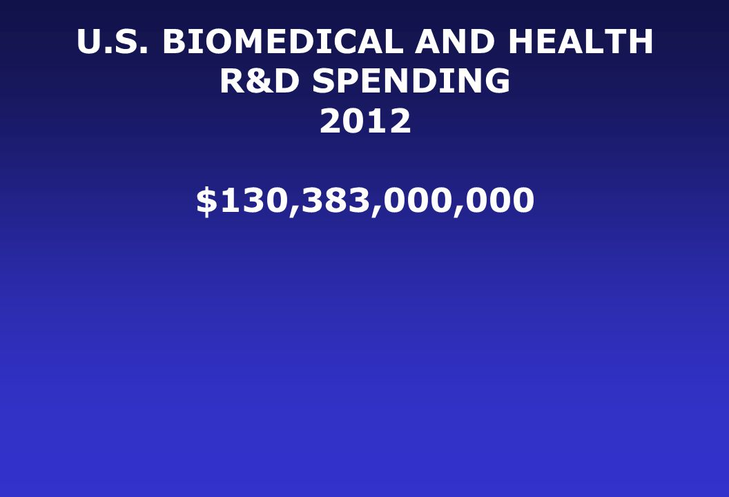 U.S. BIOMEDICAL AND HEALTH R&D SPENDING 2012 $130,383,000,000