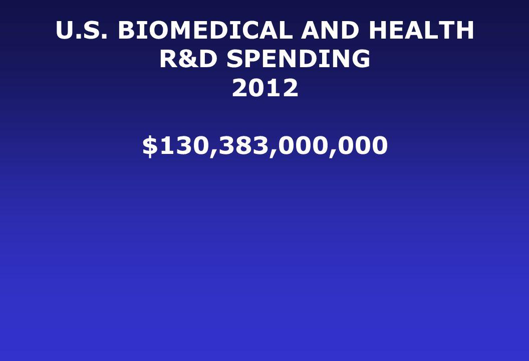 U.S. BIOMEDICAL AND HEALTH R&D SPENDING 2012 $130,383,000,000