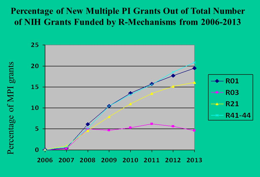 Percentage of New Multiple PI Grants Out of Total Number of NIH Grants Funded by R-Mechanisms from 2006-2013 Percentage of MPI grants