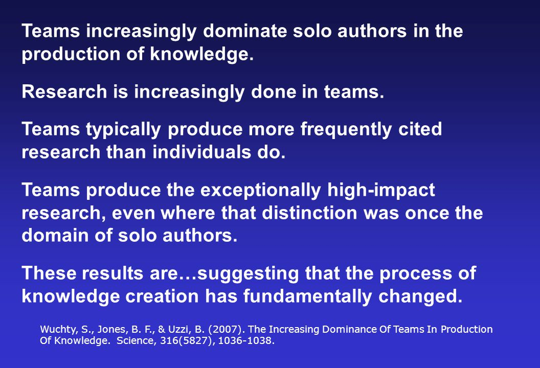 Teams increasingly dominate solo authors in the production of knowledge.