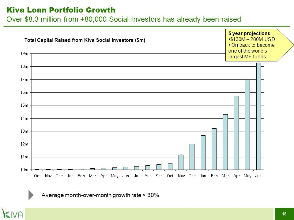 18 Total Capital Raised from Kiva Social Investors ($m) Average month-over-month growth rate > 30% Kiva Loan Portfolio Growth Over $8.3 million from +