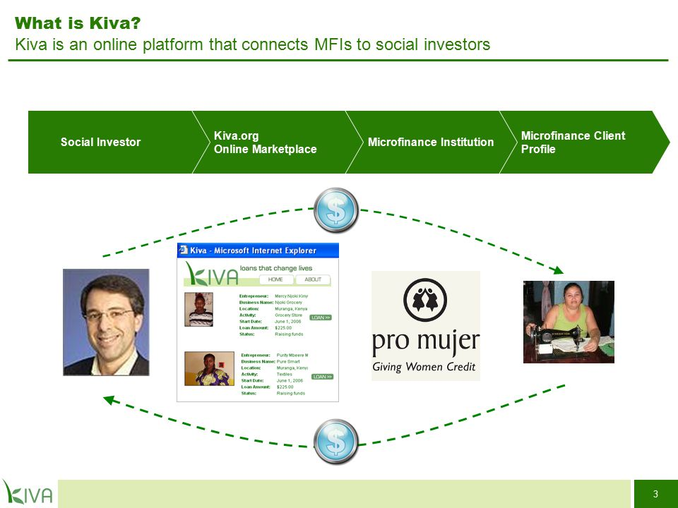 24 Kiva Case Study: AFSG (Afghanistan) MFI Mission Statement: To provide high quality and fair priced savings and loan products to our clients, which will increase their incomes, expand their businesses and improve their quality of life.