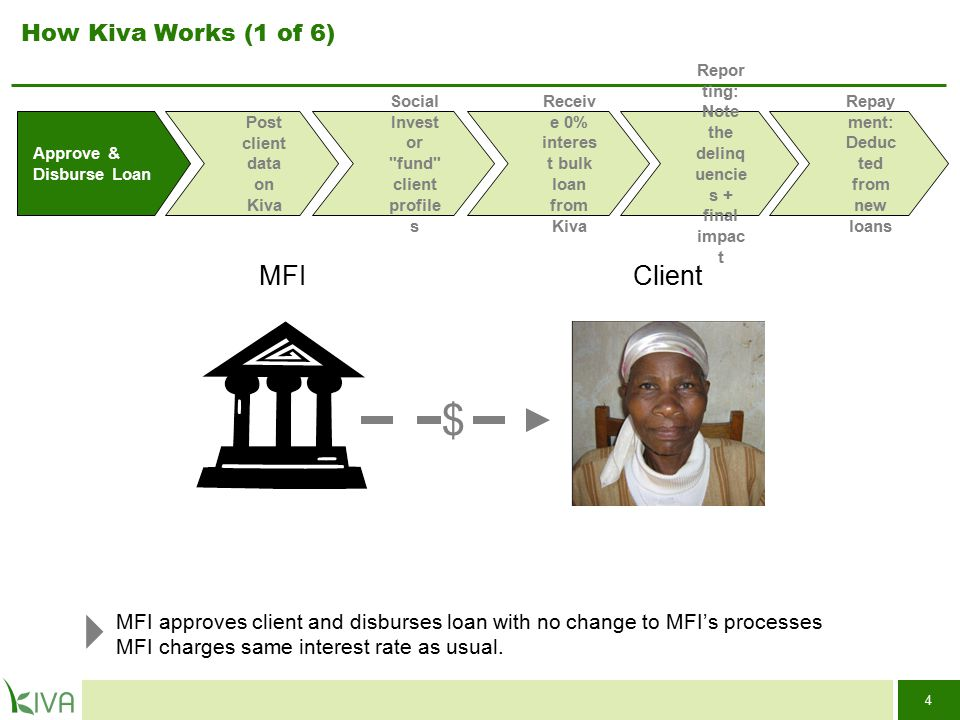 25 Table of Contents What Kiva is and how it Works3 Benefits for MFIs11 Progress to Date15 Case Studies17 Corporate and Press Support for Kiva 23 Management and Leadership 26 Partnership Requirements and Contact Information28