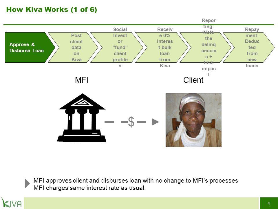 4 Approve & Disburse Loan Post client data on Kiva Receiv e 0% interes t bulk loan from Kiva Repor ting: Note the delinq uencie s + final impac t Repa
