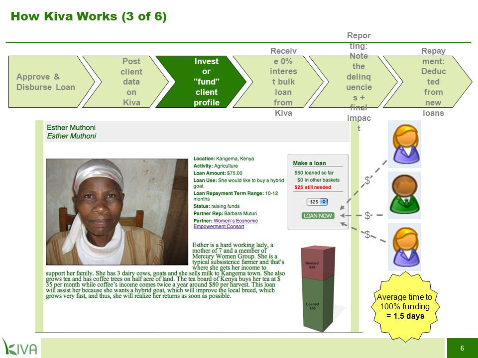 6 How Kiva Works (3 of 6) Average time to 100% funding = 1.5 days Approve & Disburse Loan Post client data on Kiva Receiv e 0% interes t bulk loan fro