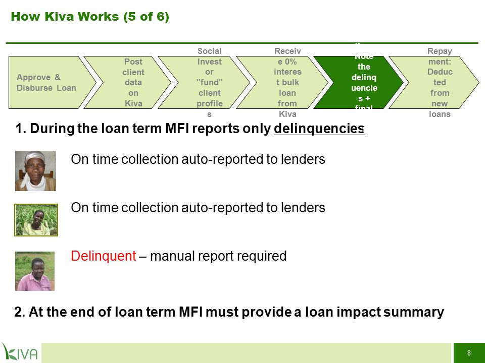 8 How Kiva Works (5 of 6) 1. During the loan term MFI reports only delinquencies 2.