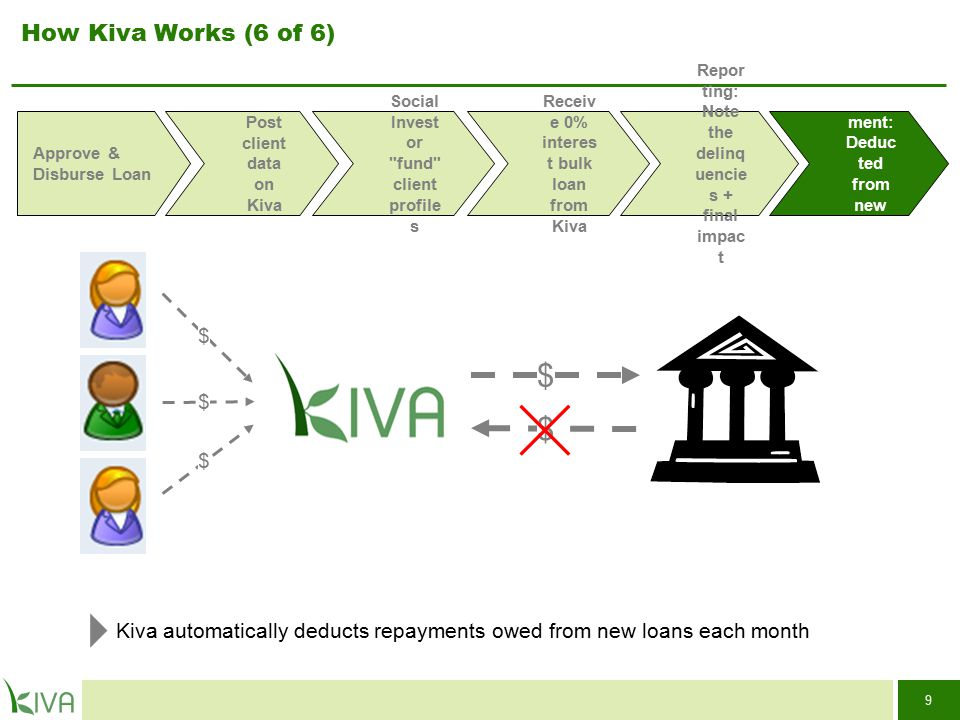 30 Table of Contents What Kiva is and how it Works3 Benefits for MFIs11 Progress to Date15 Case Studies17 Corporate and Press Support for Kiva 23 Management and Leadership 26 Partnership Requirements and Contact Information28