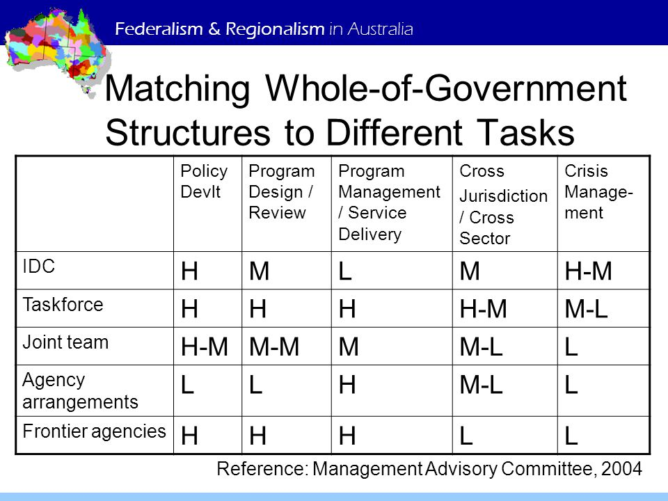 Federalism & Regionalism in Australia Matching Whole-of-Government Structures to Different Tasks Policy Devlt Program Design / Review Program Manageme