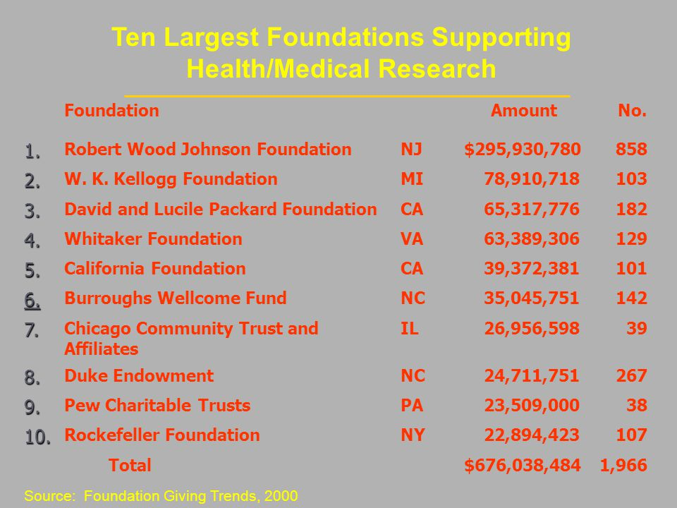 Ten Largest Foundations Supporting Health/Medical Research FoundationAmount No.