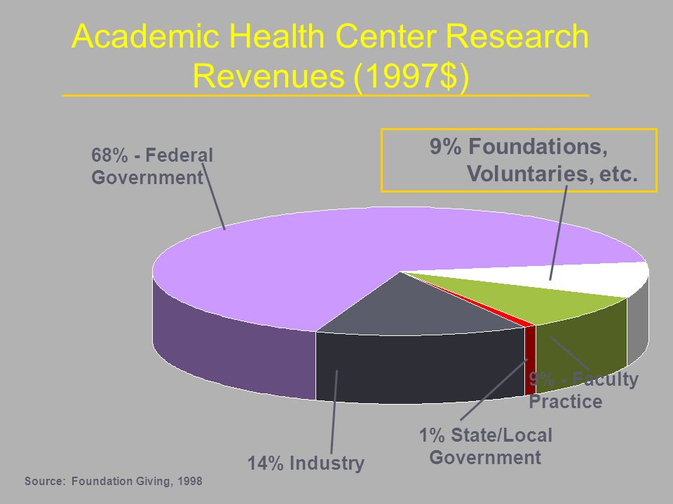 68% - Federal Government 9% - Faculty Practice 9% Foundations, Voluntaries, etc.