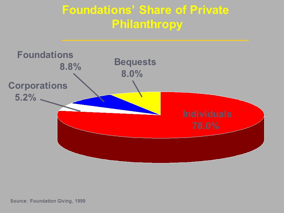 Foundations' Share of Private Philanthropy Source: Foundation Giving, 1999 Bequests Foundations Corporations Individuals 8.0% 78.0% 8.8% 5.2%