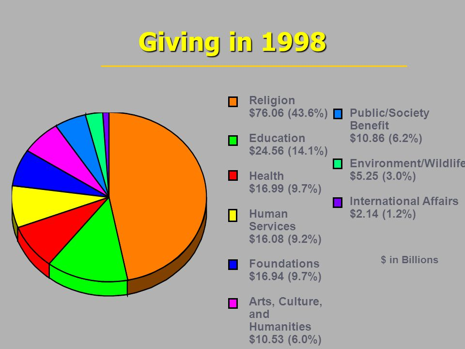 Many organizations support small programs Many organizations support small programs