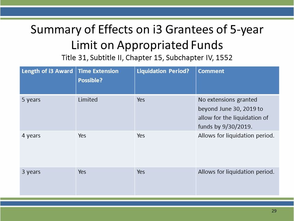 29 Summary of Effects on i3 Grantees of 5-year Limit on Appropriated Funds Title 31, Subtitle II, Chapter 15, Subchapter IV, 1552 Length of i3 Award Time Extension Possible.