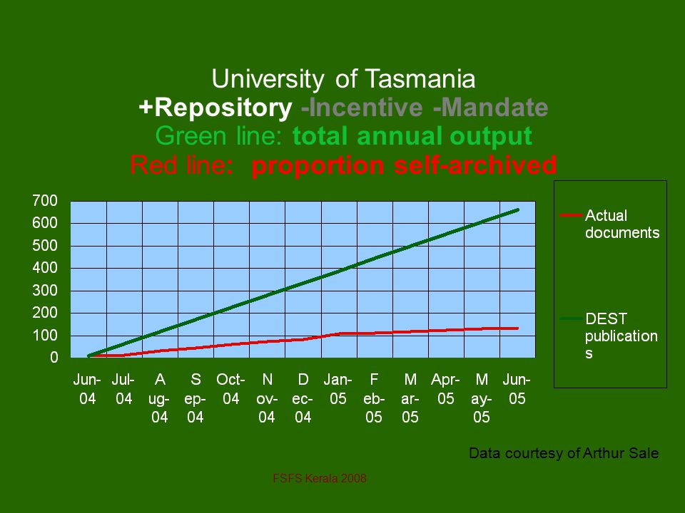 Data courtesy of Arthur Sale University of Tasmania +Repository -Incentive -Mandate Green line: total annual output Red line: proportion self-archived FSFS Kerala 2008