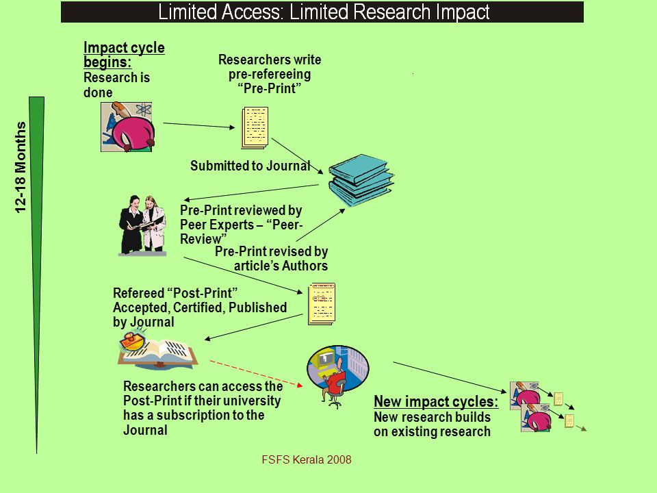 Refereed Post-Print Accepted, Certified, Published by Journal Impact cycle begins: Research is done Researchers write pre-refereeing Pre-Print Submitted to Journal Pre-Print reviewed by Peer Experts – Peer- Review Pre-Print revised by article's Authors Researchers can access the Post-Print if their university has a subscription to the Journal 12-18 Months New impact cycles: New research builds on existing research FSFS Kerala 2008
